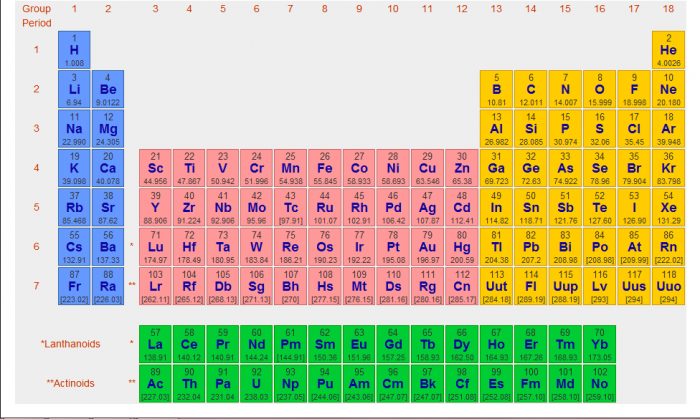 atoms and ions year 10 science science connected the periodic table of elements we flavorsomefo image - Periodic Table Of Elements Years