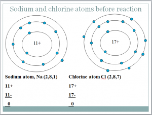 So much for atoms what about ions ccuart Images